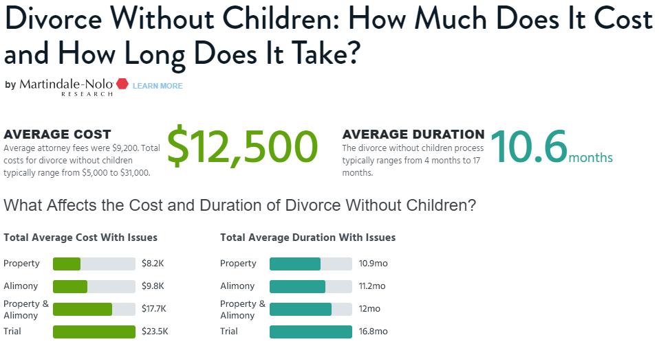 https://www.lawyers.com/legal-info/family-law/divorce/divorce-without-children.html