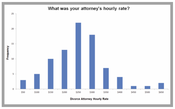 https://www.nolo.com/legal-encyclopedia/ctp/cost-of-divorce.html