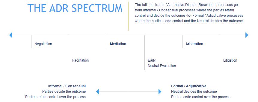ADR Spectrum graphic